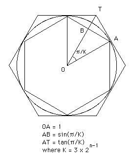 Archimedes' diagram